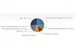 Suuri joukko Microsoftin selaimia muuttuu pian turvattomiksi (800 x 533)