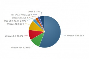 Masentavaa Microsoftille: väärät Windowsit kisaavat keskenään (800 x 535)